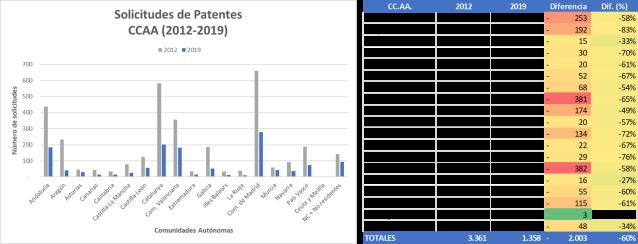 Solicitudes de Patentes España 2012-2019