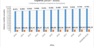 Evolución Pensiones España