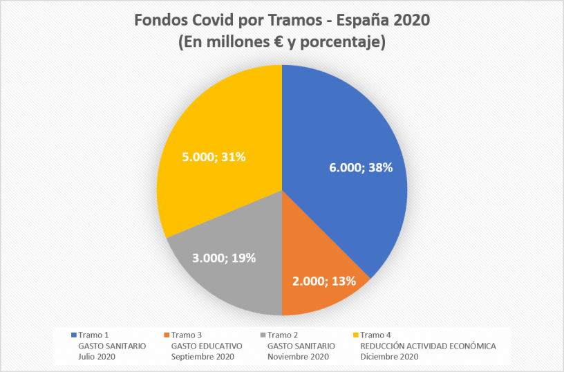 Fondos Covid - Tramos - España 2020