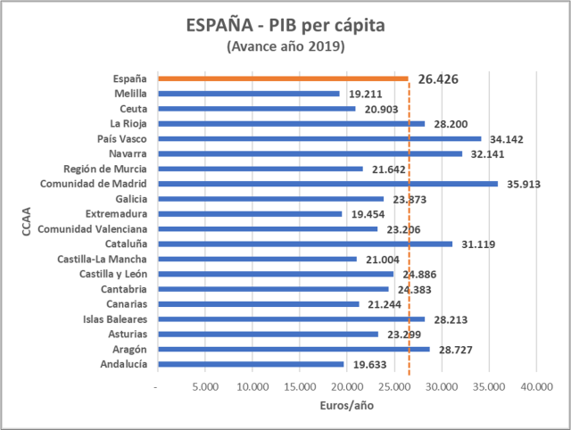 PIB a precios corrientes - España 2019
