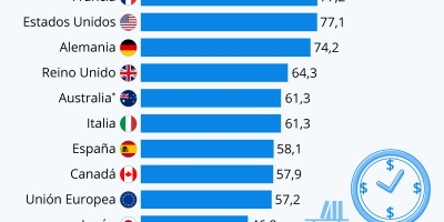 Productividad OCDE